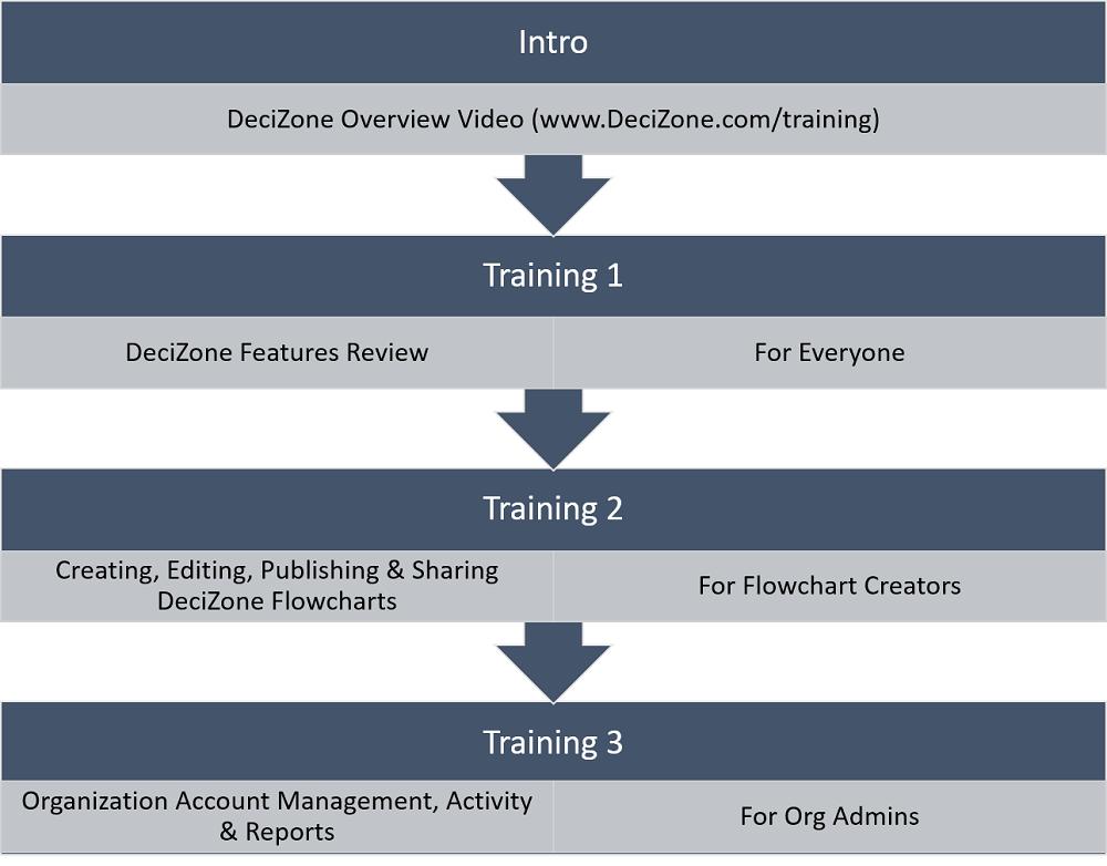 DeciZone platform Training levels.