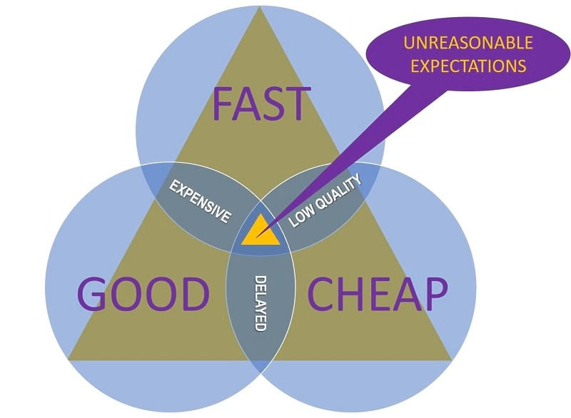 Image of Good-Fast-Cheap compromise triangle